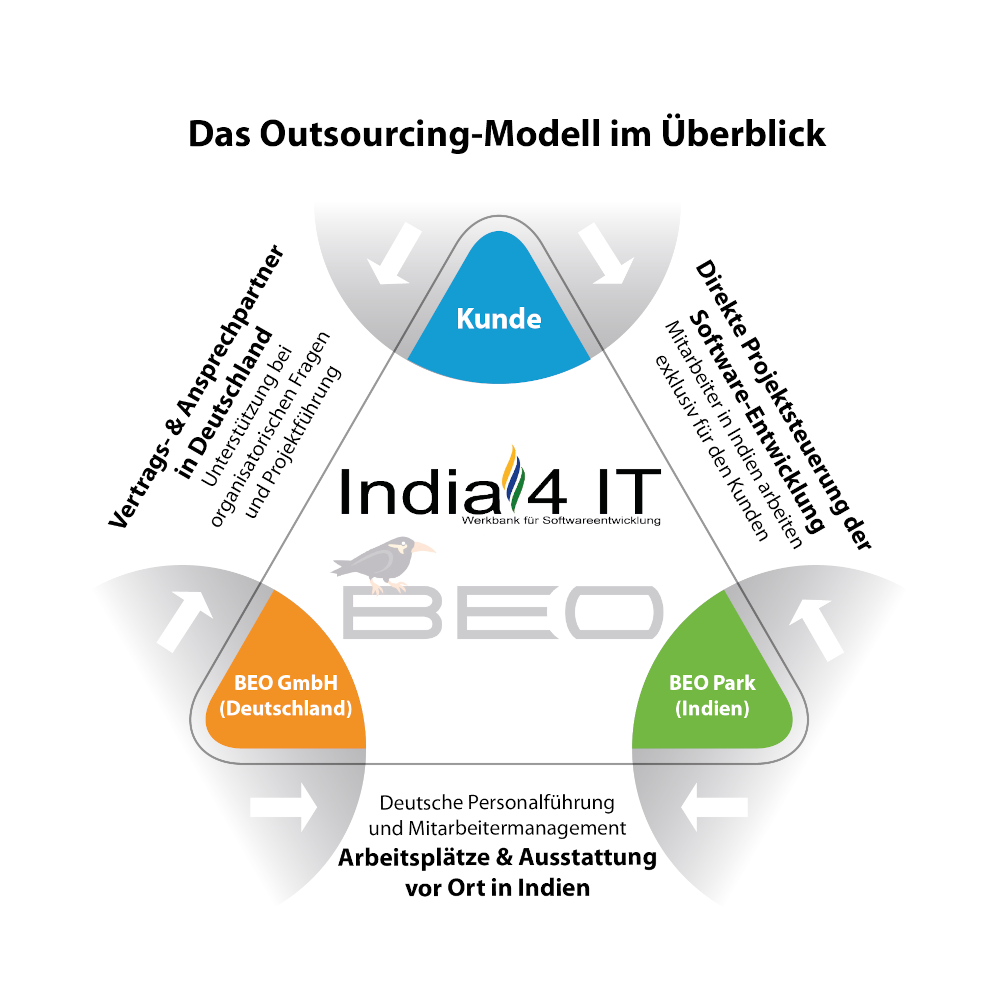 Das India4IT Software Outsourcing Modell